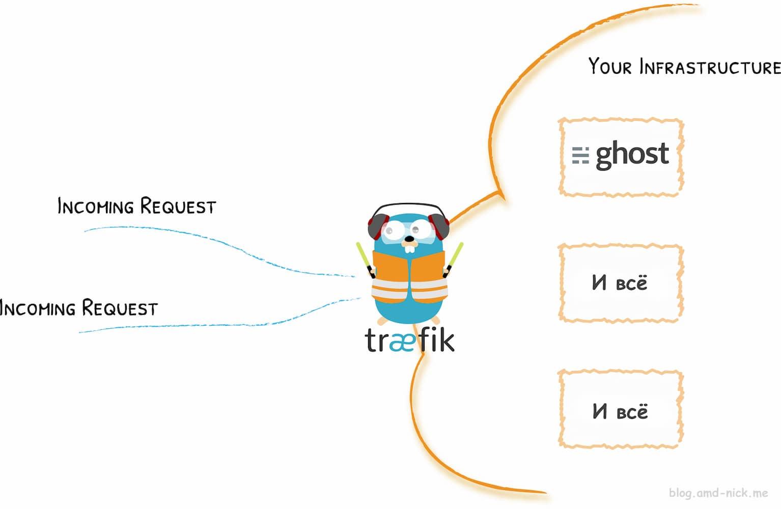 Ghost + Traefik v2 = блог с автообновлением SSL